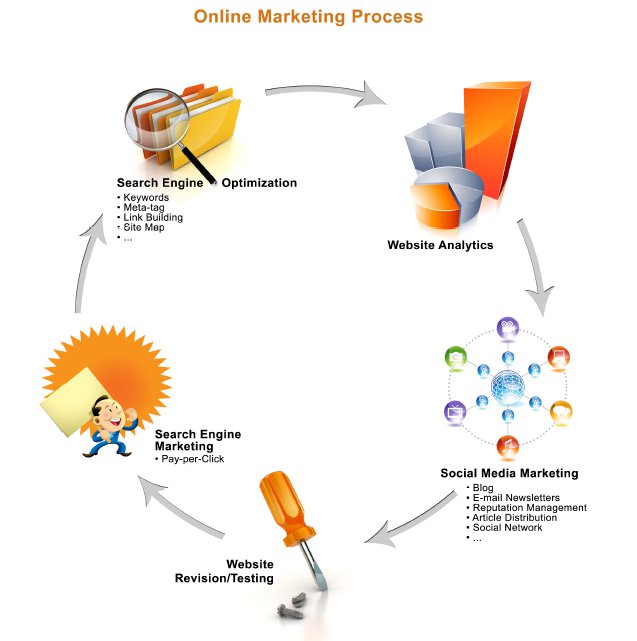 Online Marketing Process